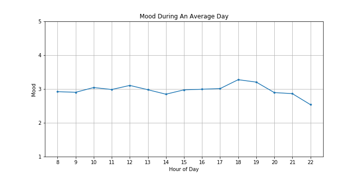 Samples are bucketed into hours (irrespective of day) and averaged. This is what an average day looks like.