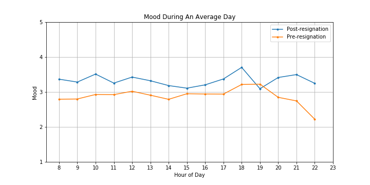 Mood on an average day, split between pre-resignation and post-resignation time periods.