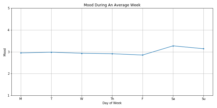 Samples are bucketed into days (irrespective of the date) and averaged. This is what an average week looks like.