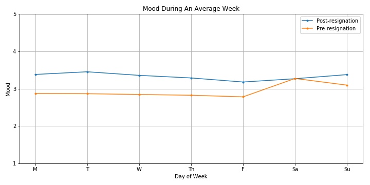 Mood during an average week, split between pre-resignation and post-resignation.