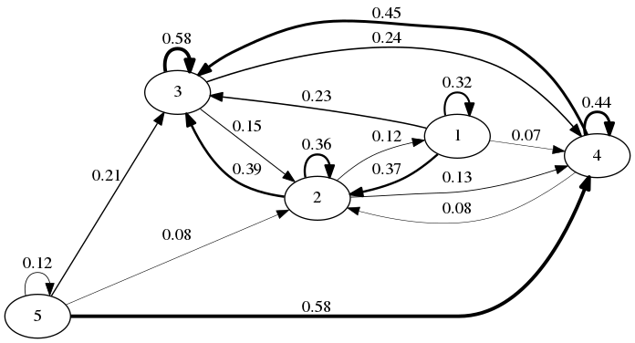 My mood as a Markov process. Each node is a mood, 1 through 5, and each edge represents a transition. The edges are weighted by probability of transition. Edges with less than 5% probability are elided.