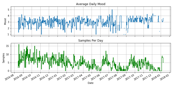 (Top) Mood samples are aggregated per day and the mean value is plotted. Mood is on a scale of 1 to 5, where higher is better. (Bottom) The number of samples captured on that day.